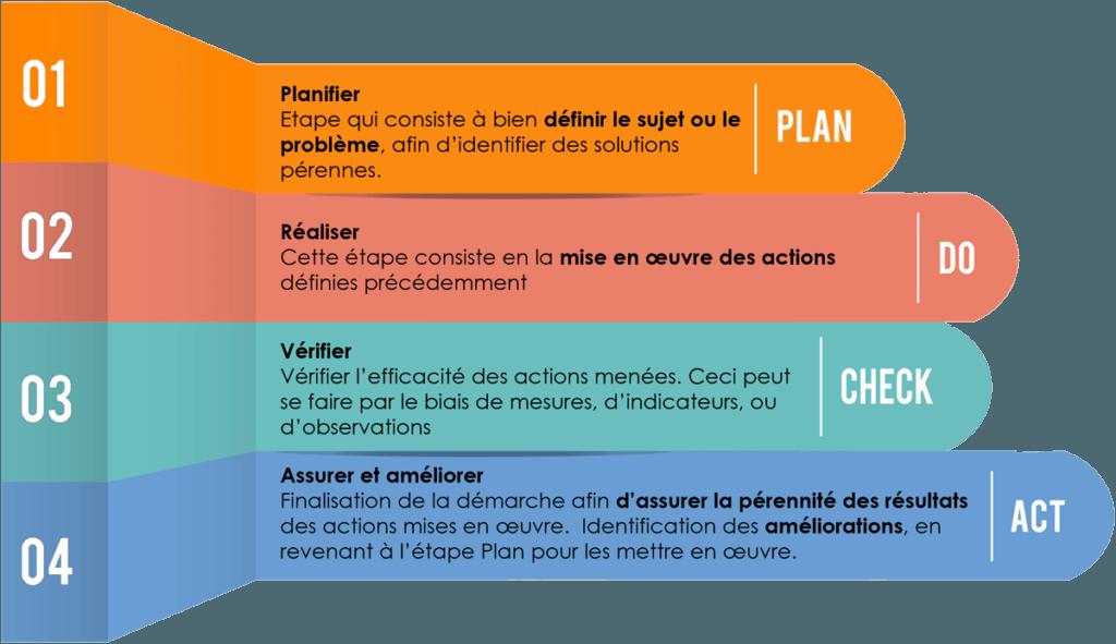 """""""plan_do_check_act_meta2i"""""""
