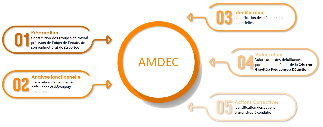 """""""AMDEC"""""""